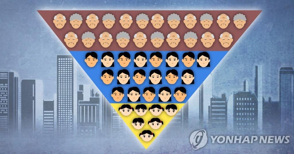 统计:韩国人平均年龄首超42岁