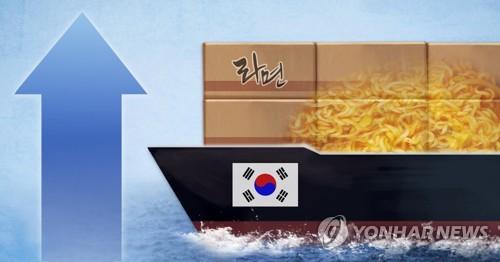韩2020年食品出口同比增14.6%创新高