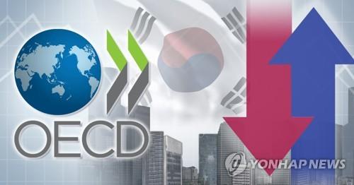 经合组织再下调韩国今年经济增速至2.1%