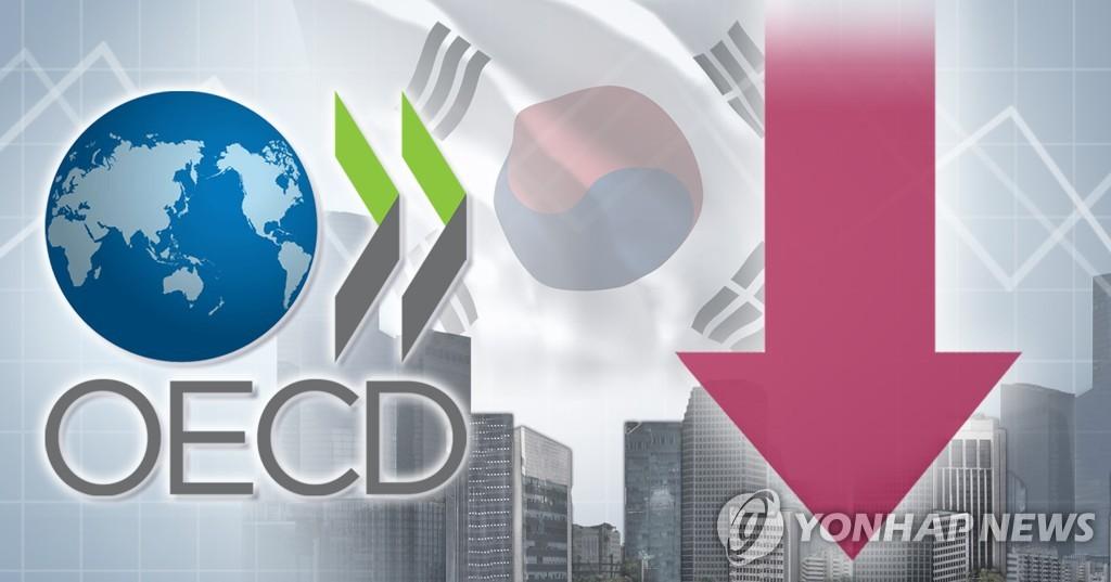 经合组织下调韩国今年经济增速至2%