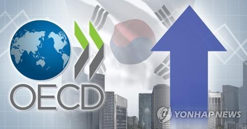 经合组织上调2021年韩国经济预期至3.3%