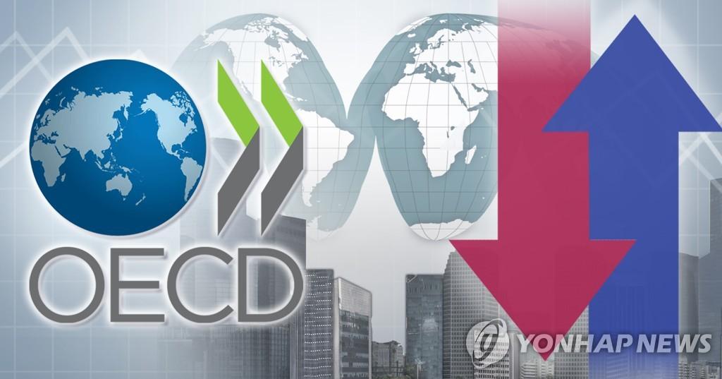经合组织下调韩国今年经济增速至2.0%