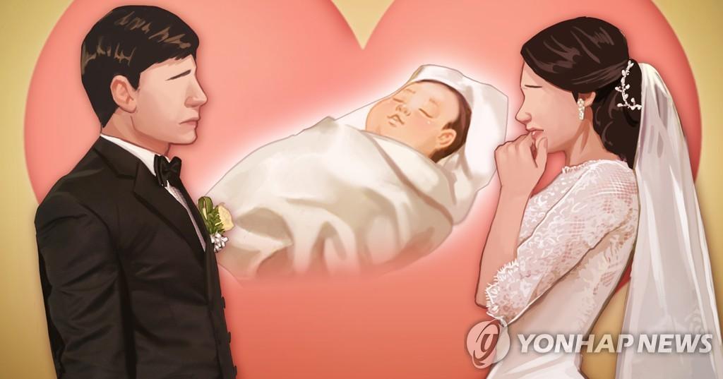 统计:三成韩国人倾向于婚后不生孩子