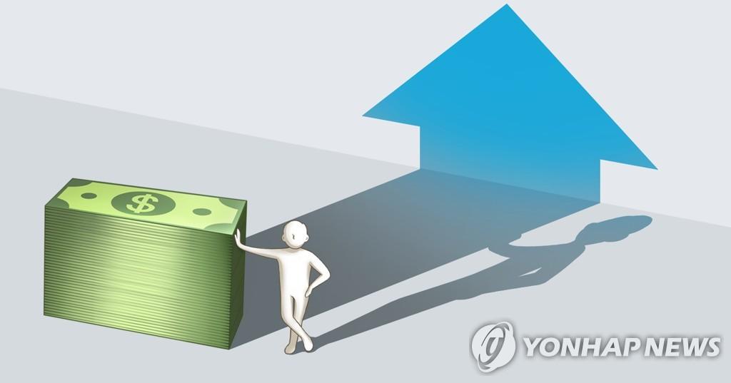 韩智库:预计2028年韩国人均GDP将达4万美元