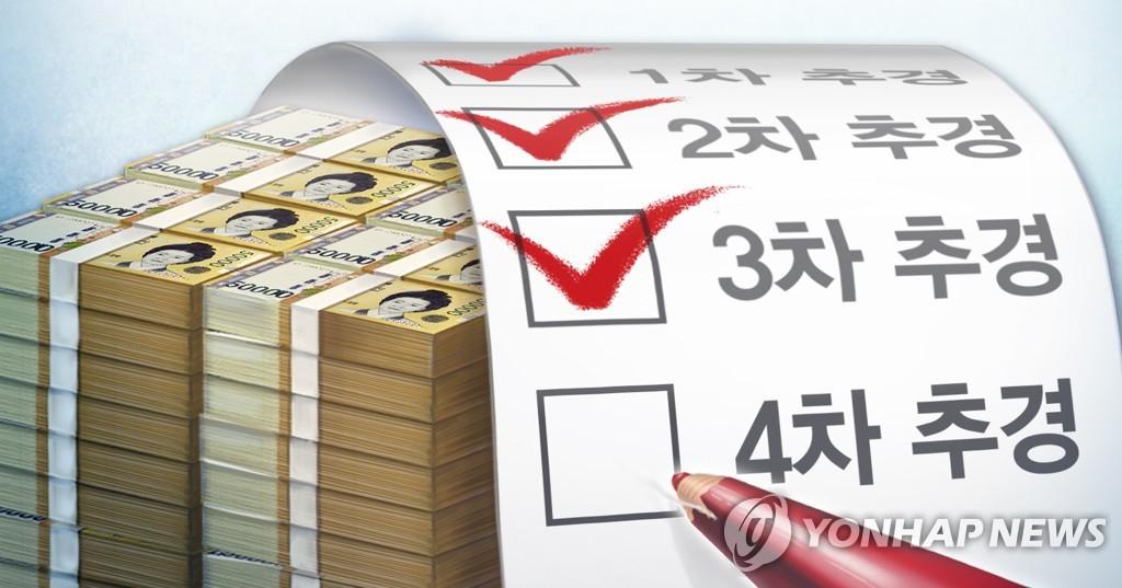 韩政府敲定第四期补充预算主要流向