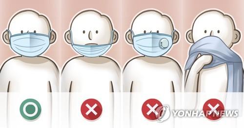 首尔市将从下周起对不戴口罩者处以罚款