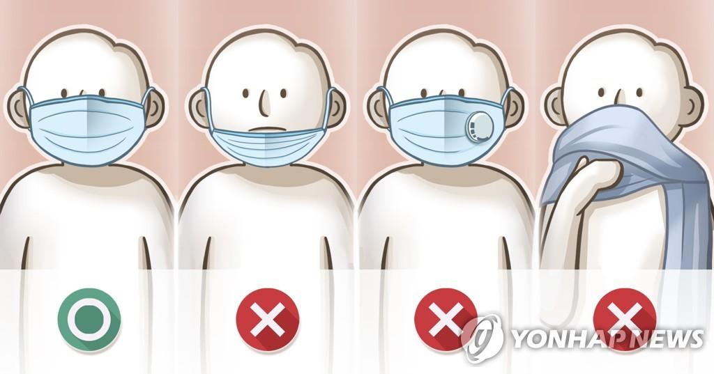 资料图片:戴口罩的正确方法 韩联社