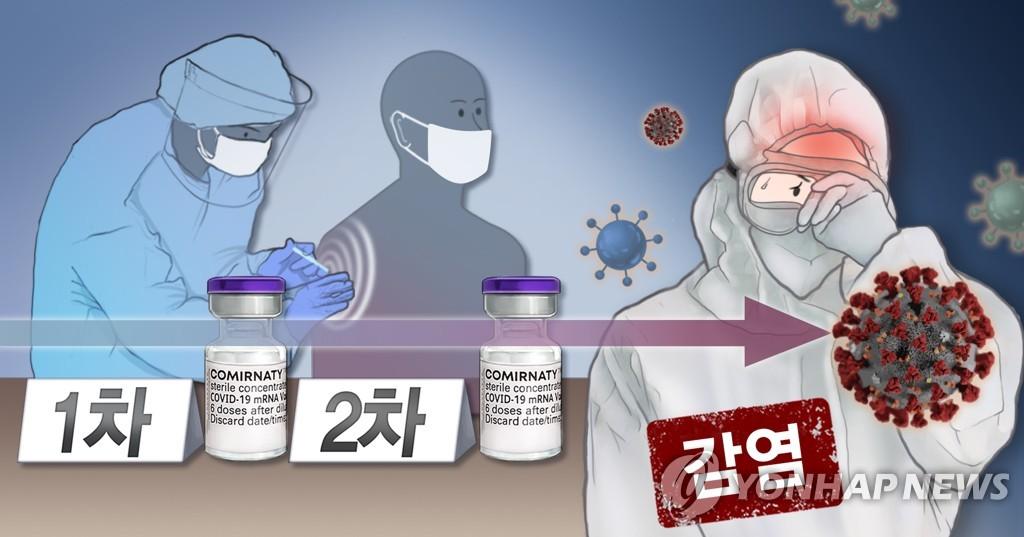 韩国报告29例完成接种后感染新冠病例
