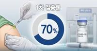 韩国首剂新冠疫苗接种率突破70%