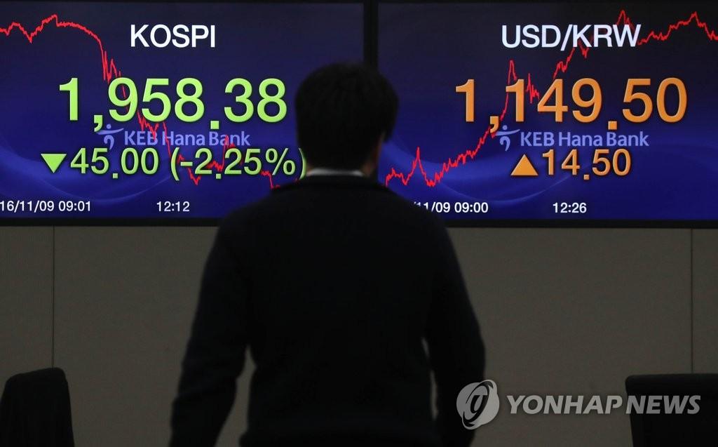 美大选特朗普胜出 韩股市跳水