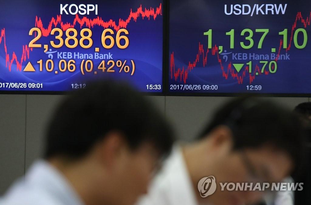 韩KOSPI指数收盘再创新高