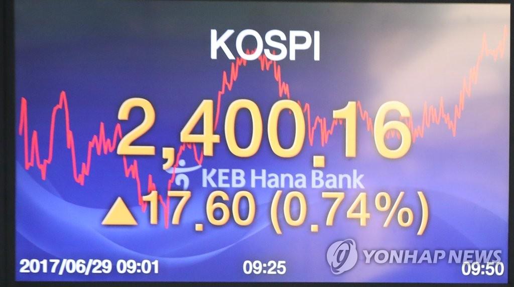 KOSPI盘中突破2400点
