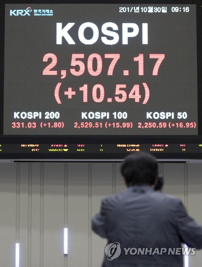 韩KOSPI指数再创新高
