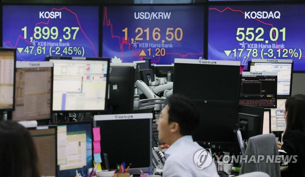韩国股市震荡 KOSPI盘中失守1900点