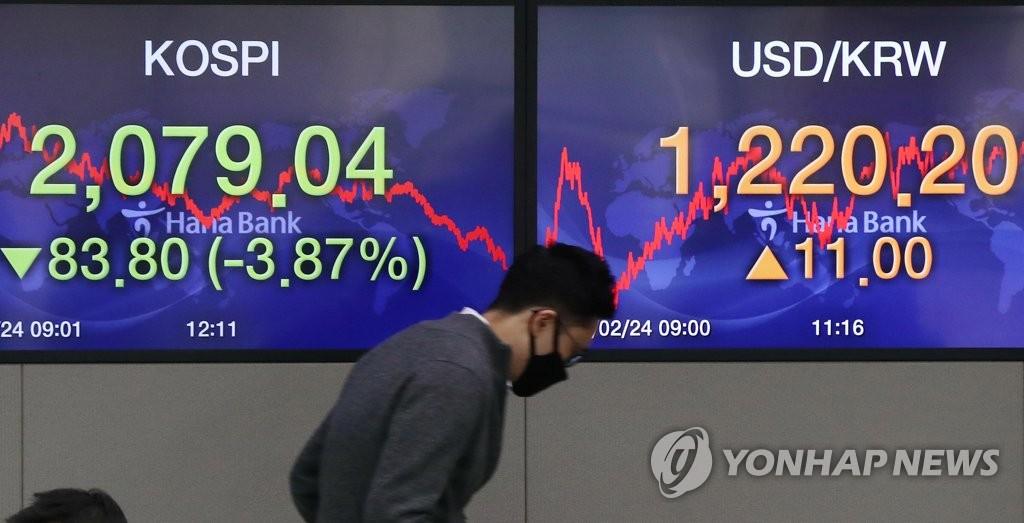韩国KOSPI指数受疫情影响下跌3.9%