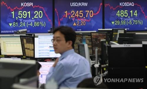 韩国KOSPI指数受疫情影响失守1600点
