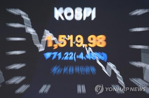 韩国两大股指持续暴跌双双触发熔断