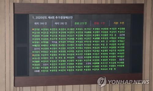 韩国国会通过第四期补充预算案