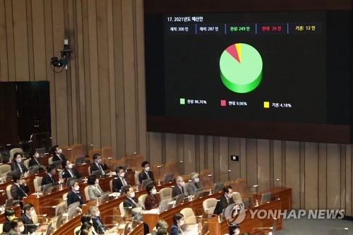 详讯:韩国国会表决通过2021年度预算案
