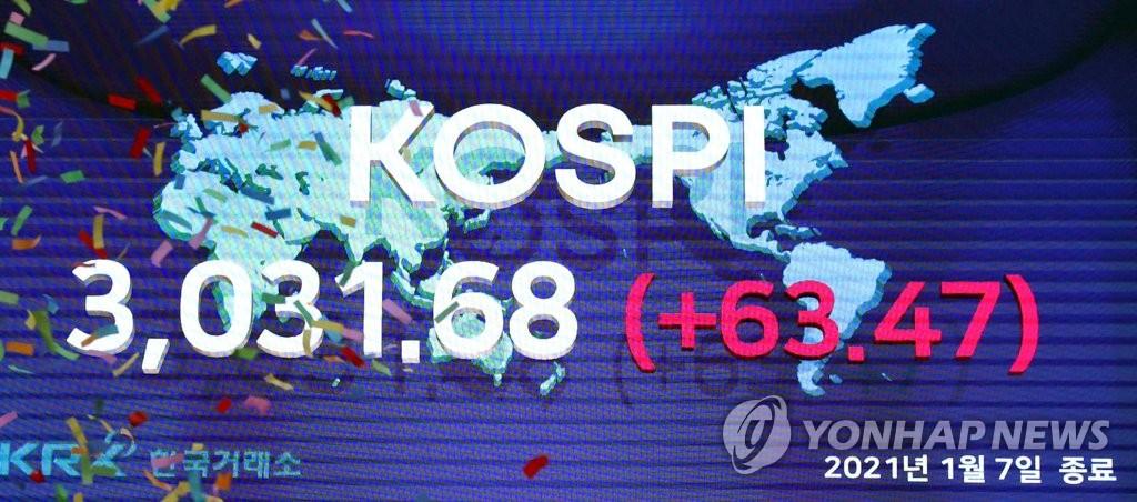 韩股迎来3000点时代 月余涨幅G20第一