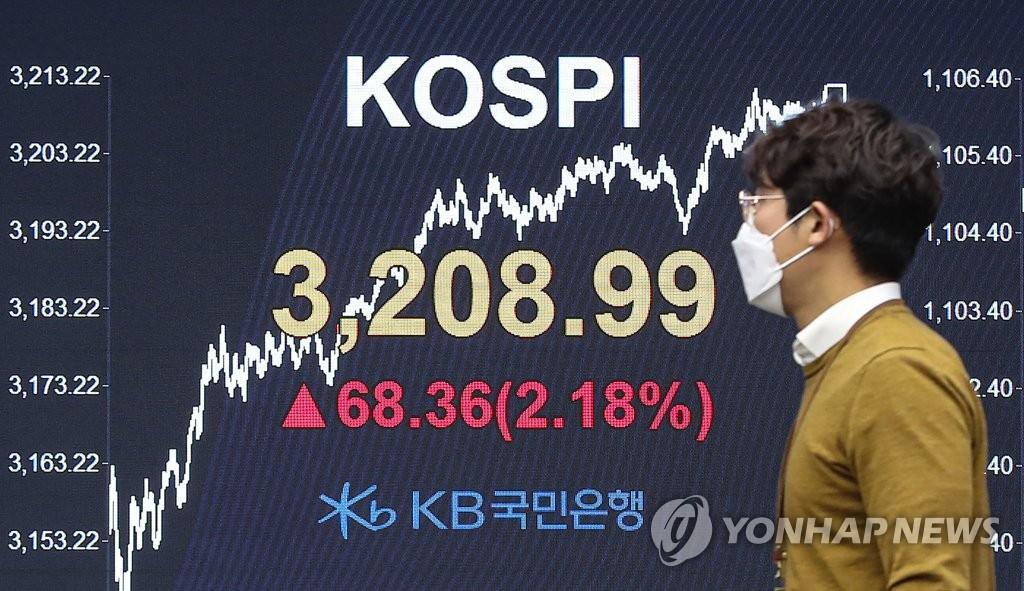 KOSPI收盘首破3200点创新高