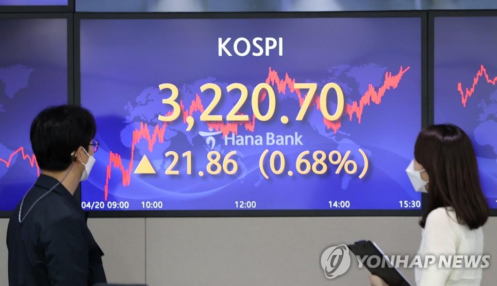 韩国KOSPI指数收盘破3220点再创新高